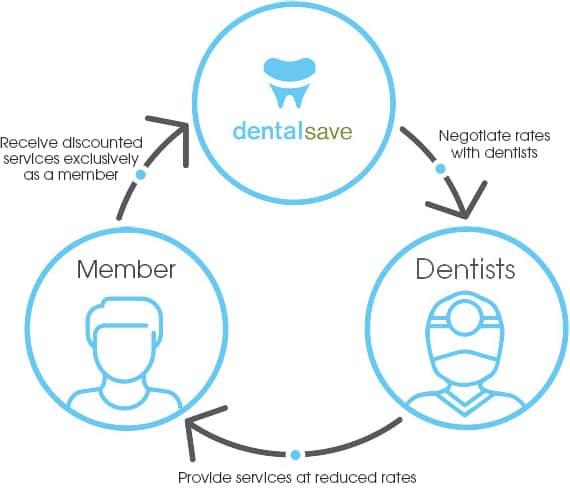 how to grow dental practice