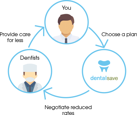 how to get cheap dental work